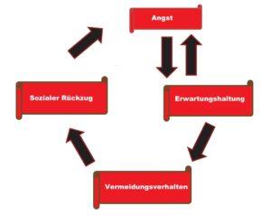 Kreislauf der Angst: Angst, die sich festsetzt, mündet in eine ErwartunKreislauf der Angst: aus der Angst wird eine Erwartungshaltung, die zu Vermeidungsverhalten und sozialem Rückzug führt, wodurch die Angst zunimmt und den Teufelskreis schließt.