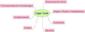 Yager Code - Mindmap der Anwendungsmöglichkeiten zur inhaltlichen Illustration des Textes