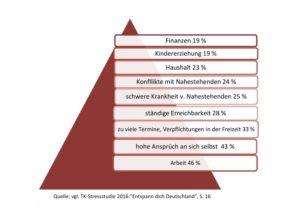 Antworten auf die Frage, was stresst Sie; dargestellt in Form einer Pyramide. Die meisten fühlen sich von der Arbeit gestresst mit 46%.